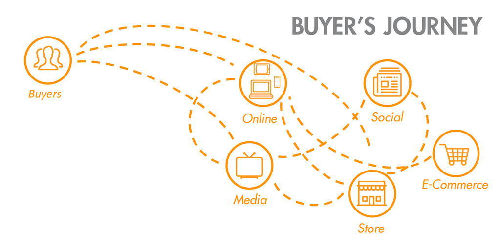 interna_wmf_buyer_journey_en