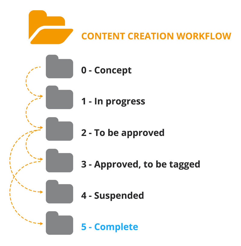 creation_workflow