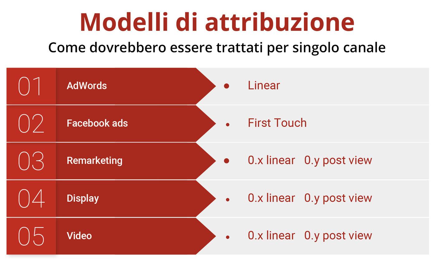 modelli_attribuzione_ita