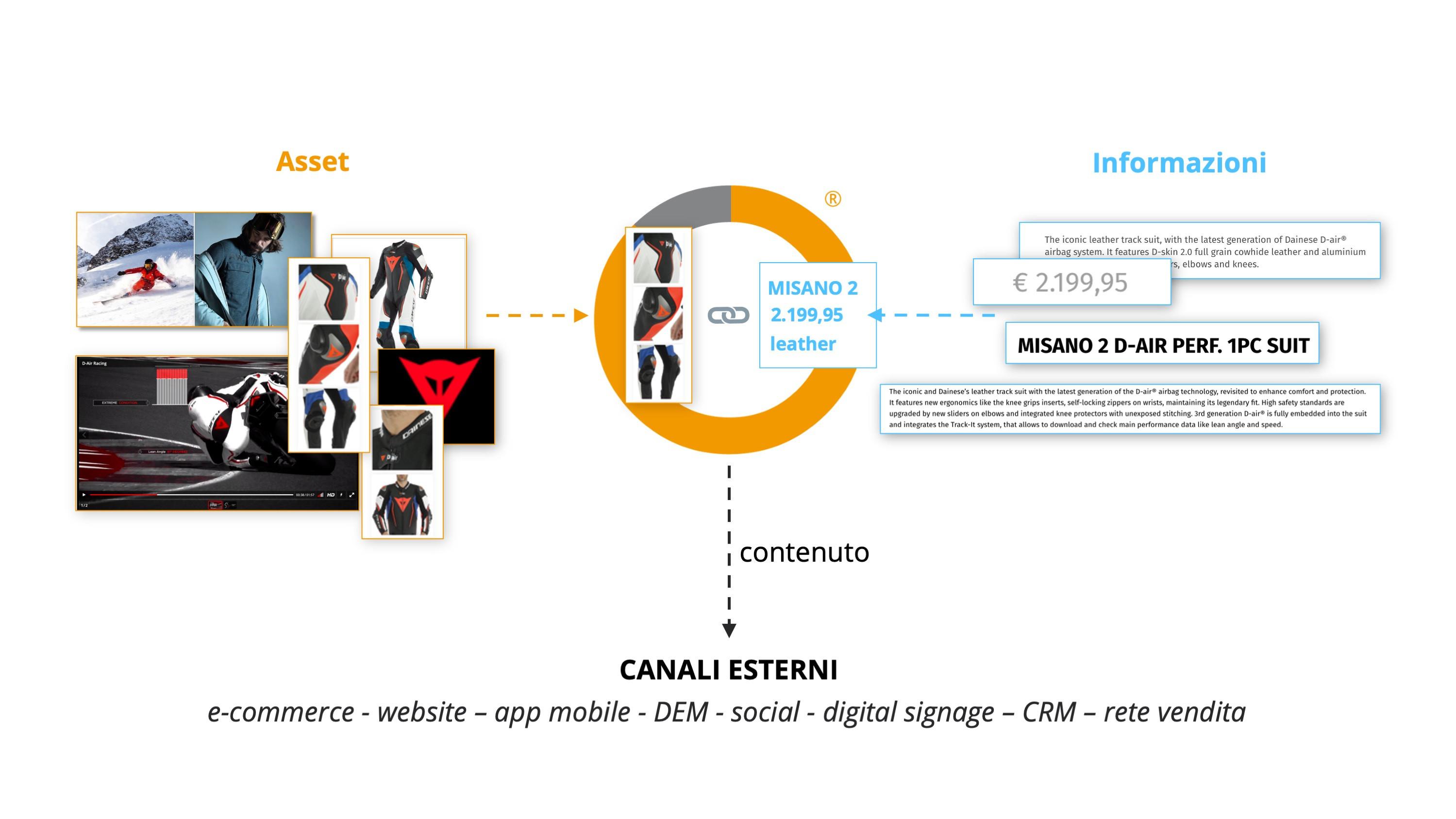 dam-pim_asset-info