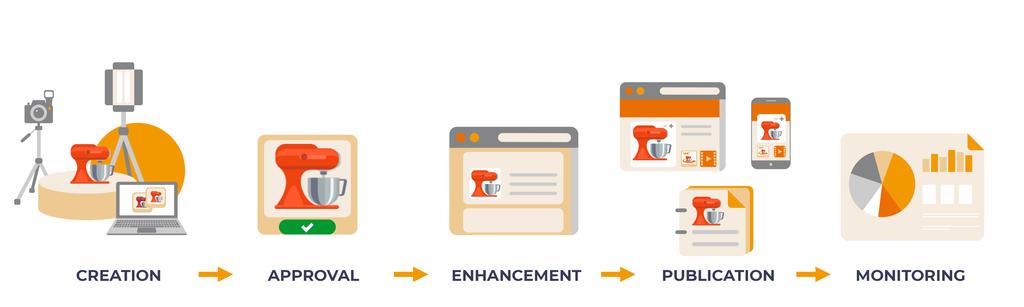 Content creation workflow