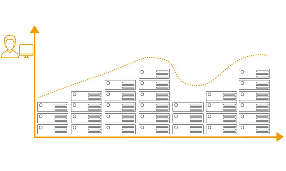Auto-scaling API