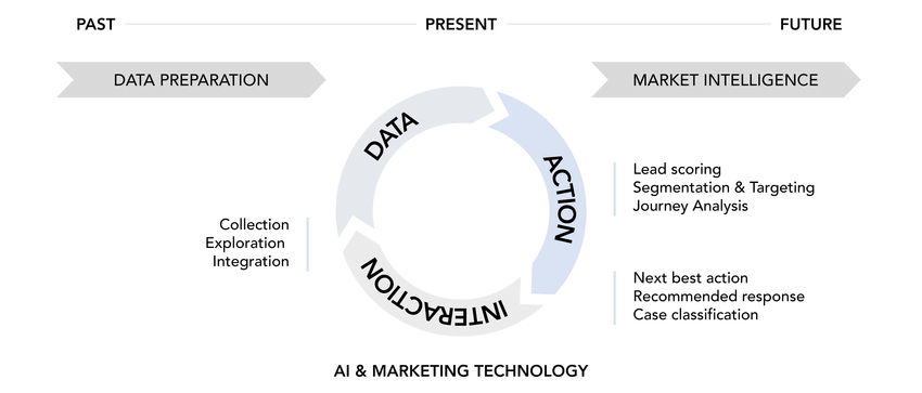 marketingai3