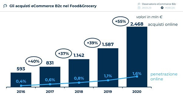 ecommerce-alimentare-food-grocery