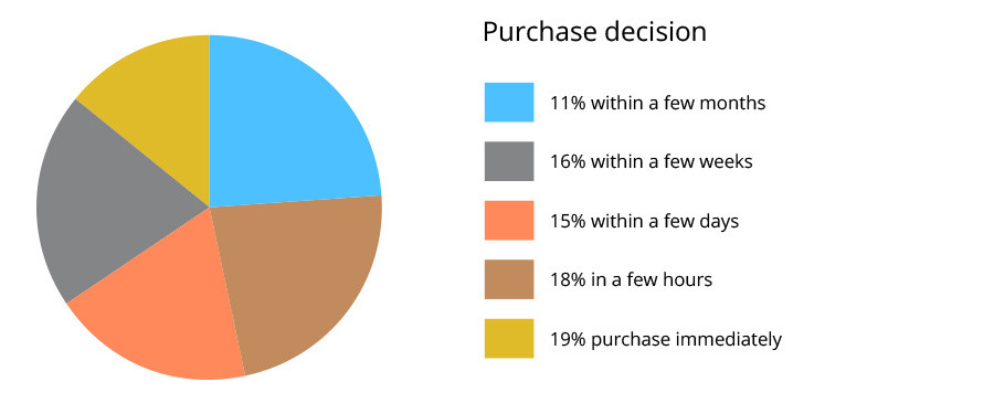 path-to-purchase-decision