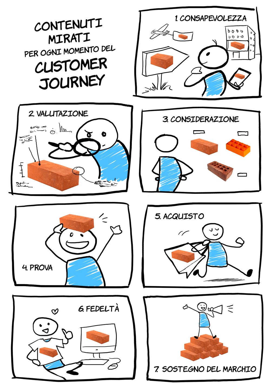 customer-journey-vignette_ita
