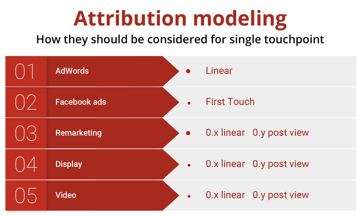 attribution_modeling_eng