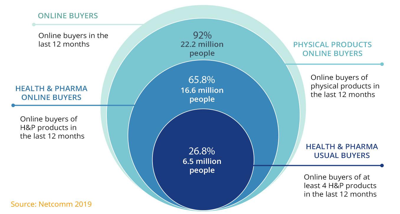 digital-health-pharma