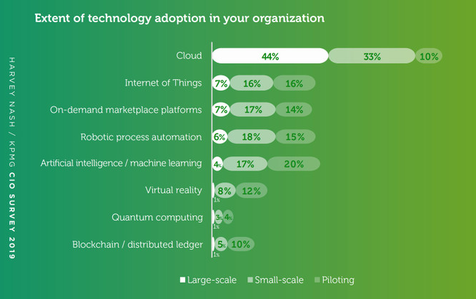 extent-technology-adoption-kpmg