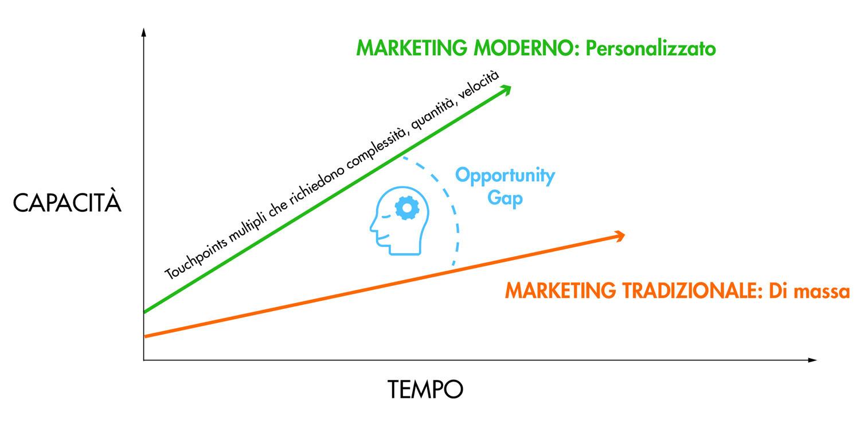marketing-moderno-VS-marketing-tradizionale