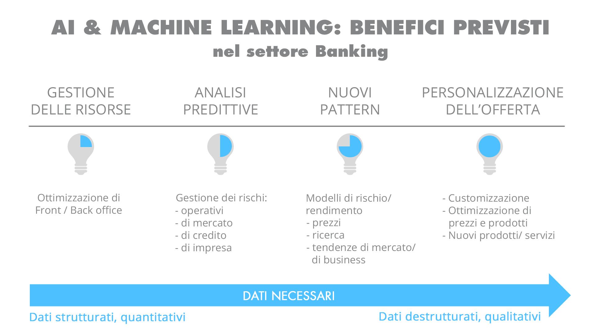 AI nel settore bancario - i benefici